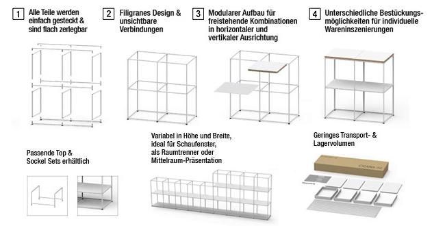CAROLINE_Aufbauprinzip_DE